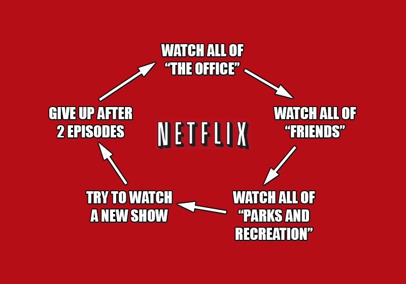 Netflix Loop
