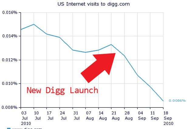 Digg User Chart