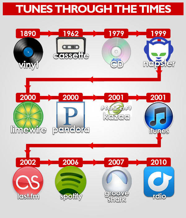 Evolution of the music industry