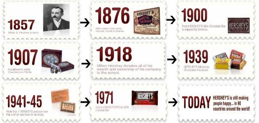 Hershey History