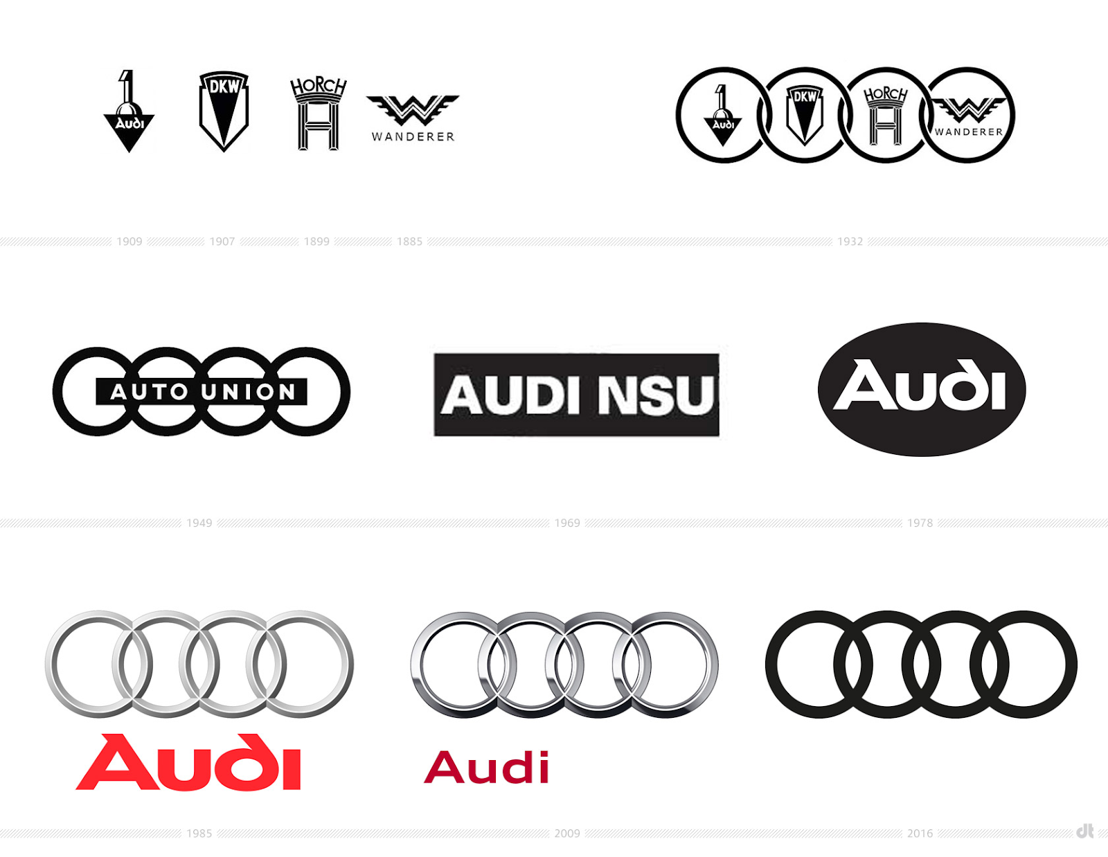 Audi logo history and where the name Audi came from