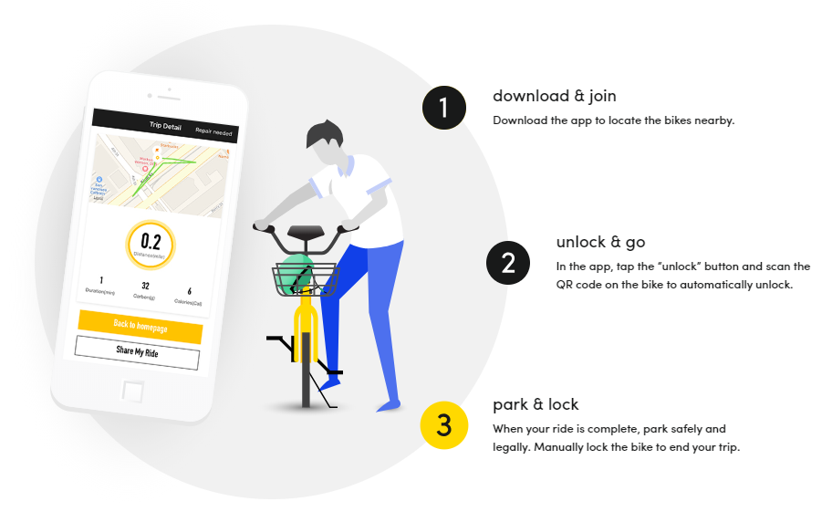 How to use Ofo?